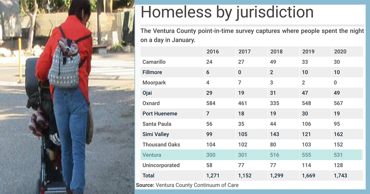 Homelessness In Ventura Among Top Campaign Issues 2020