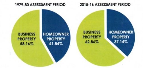 schools and communities first charts on ownership