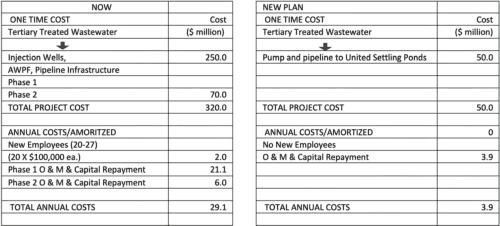 Alternative Costs to VenturaWaterPure