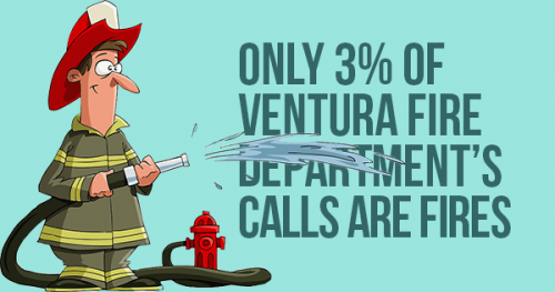 Fires are only 3% of Ventura Fire Department calls