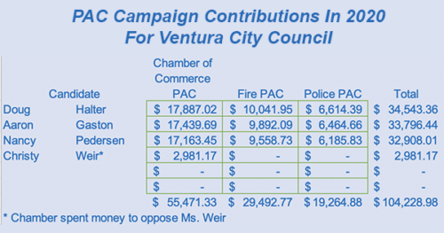 Governing Ventura is determined by PAC contributions