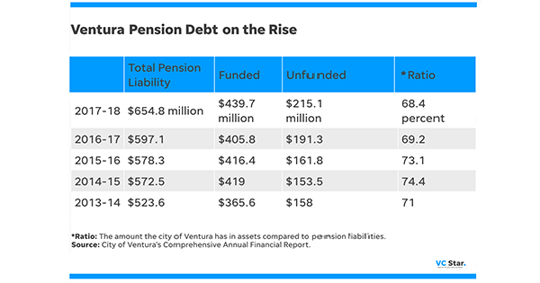 Pensions in the 2010s