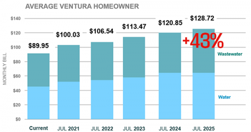 Chart of Ventura Water Rate Increase over time