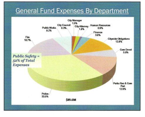 Ventura City Budget