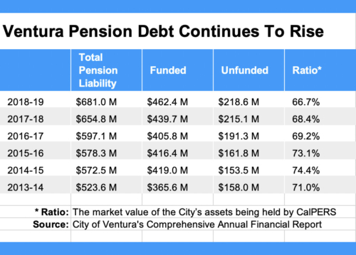 A chart of how bad Ventura's Unfunded Pension Liabilities have become