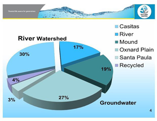 Ventura's drinking water sources